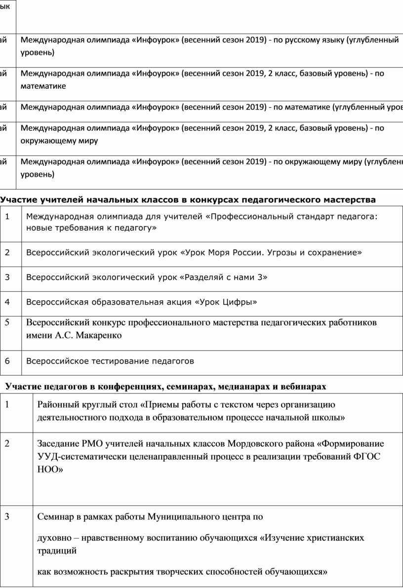 Международная олимпиада «Инфоурок» (весенний сезон 2019) - по русскому языку (углубленный уровень) май
