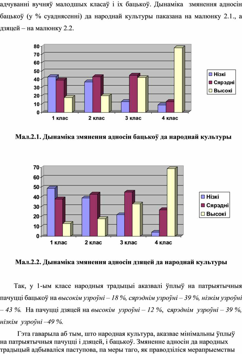 Дынаміка змянення адносін бацькоў (у % суаднясенні) да народнай культуры паказана на малюнку 2