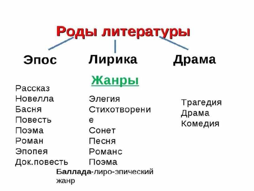 Из опыта работы учителя русского языка и литературы Бочкаревой Любови Владимировны