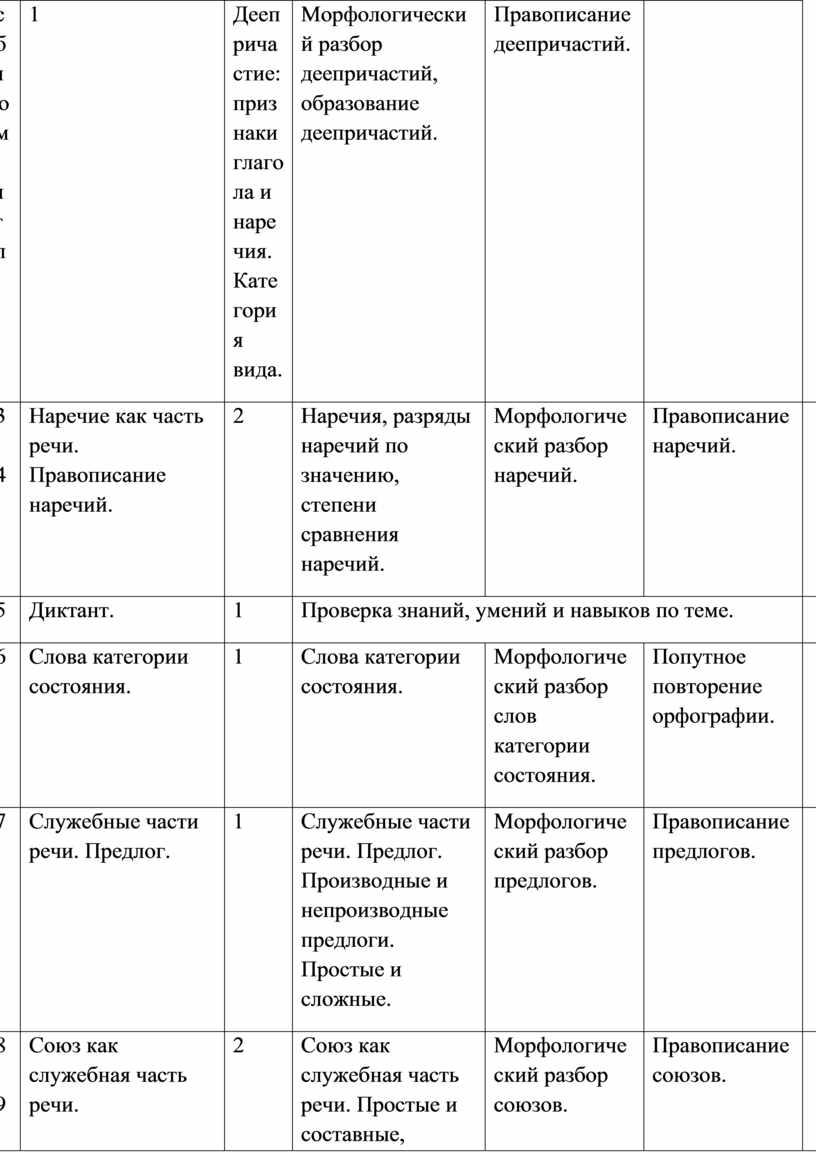 Деепричастие: признаки глагола и наречия