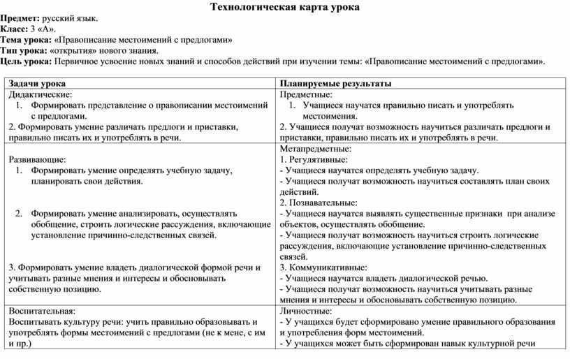 Технологическая карта урока Предмет: русский язык