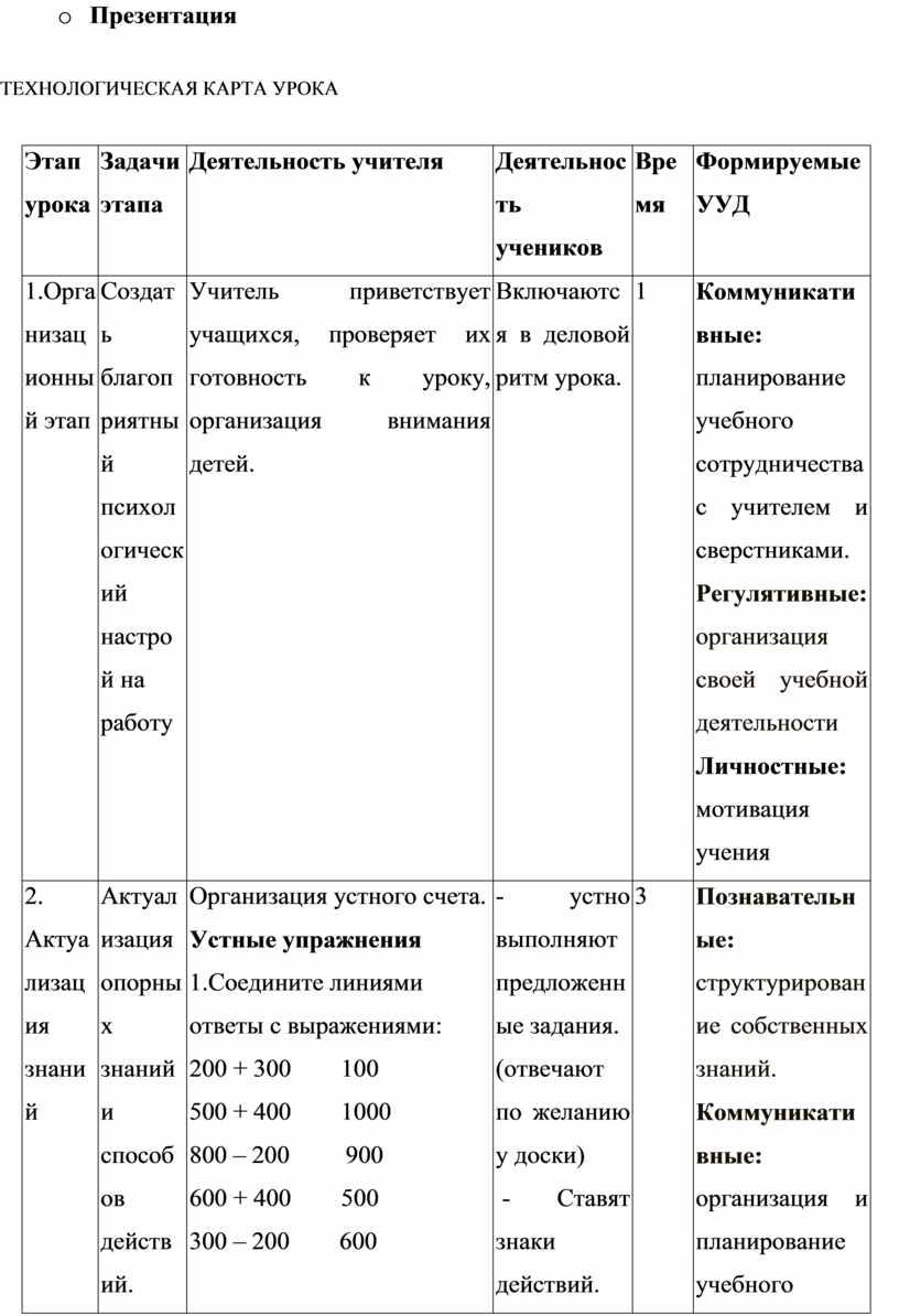 Презентация ТЕХНОЛОГИЧЕСКАЯ