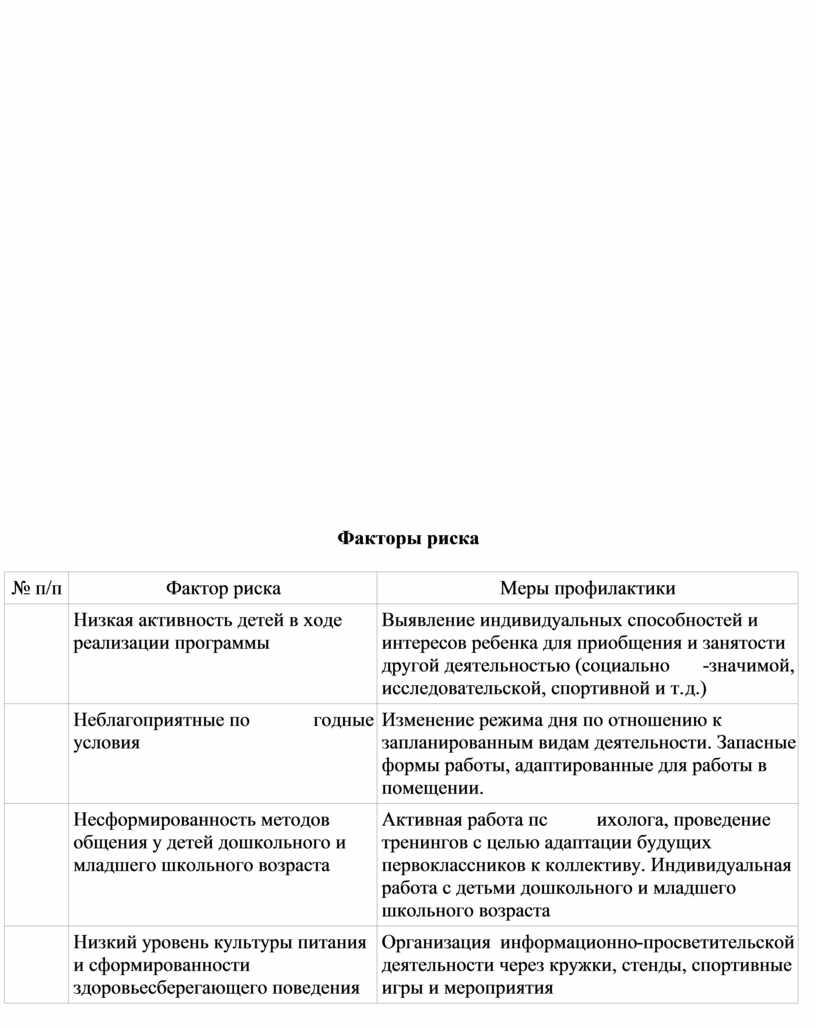 Факторы риска № п/п