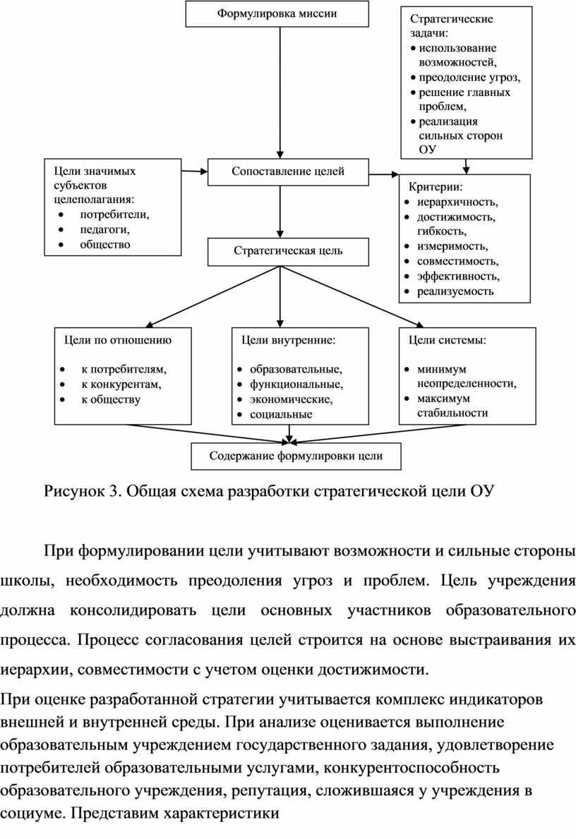 Рисунок 3. Общая схема разработки стратегической цели