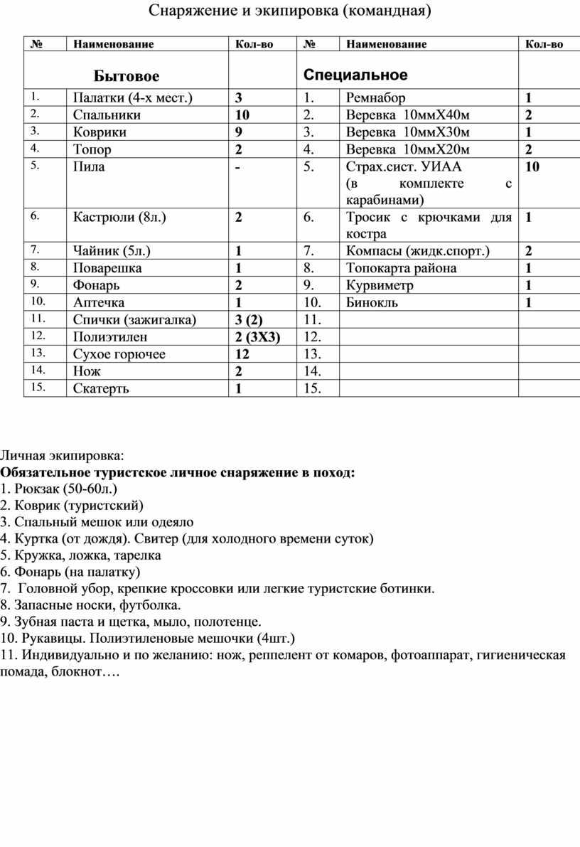 Снаряжение и экипировка (командная) №