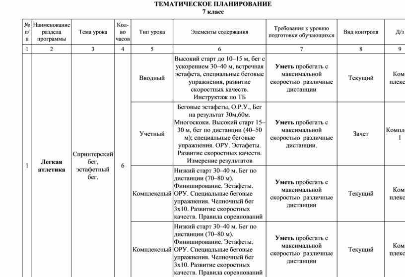 ТЕМАТИЧЕСКОЕ ПЛАНИРОВАНИЕ 7 класс № п/п