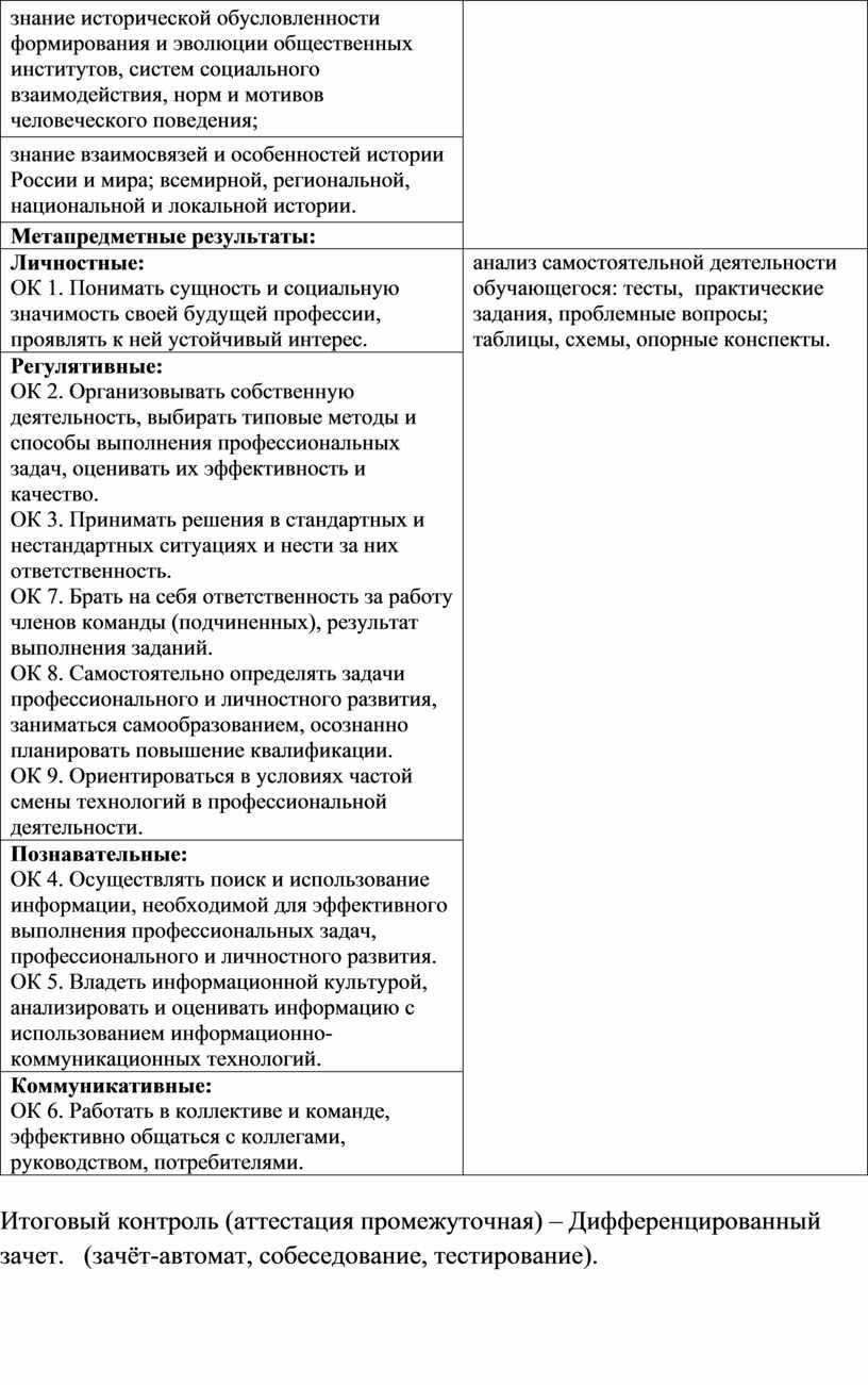 России и мира; всемирной, региональной, национальной и локальной истории