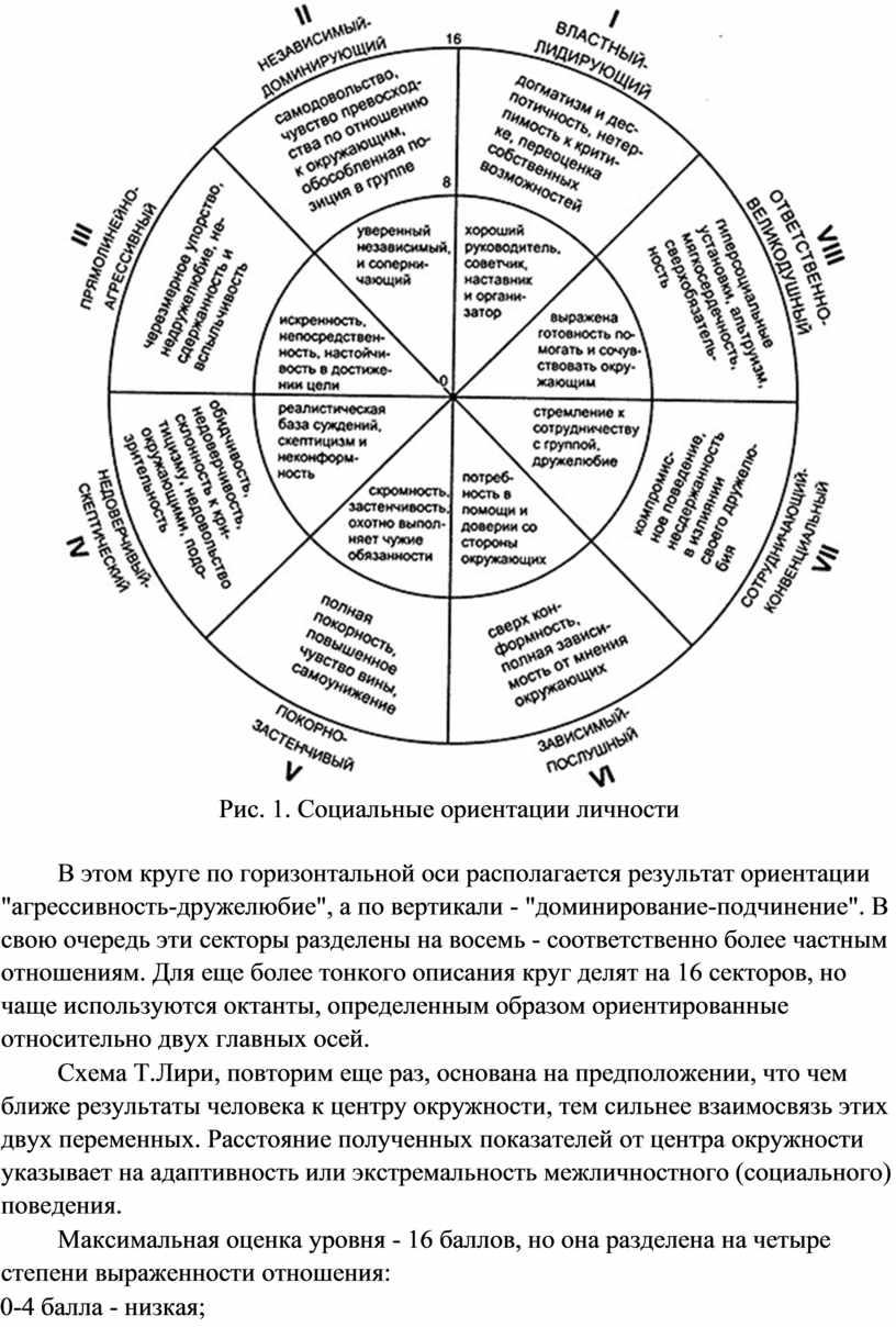 Рис. 1. Социальные ориентации личности