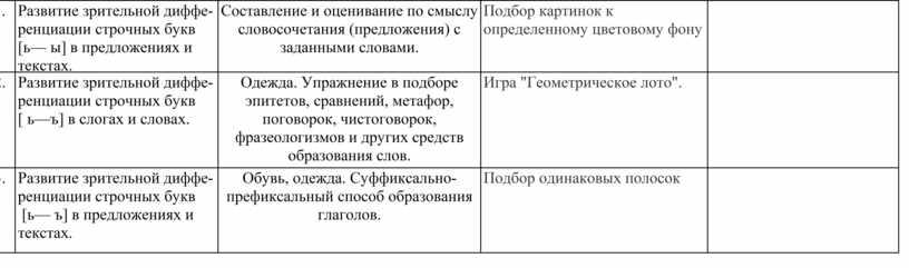 Развитие зрительной диффе-ренциации строчных букв [ь— ы] в предложениях и текстах