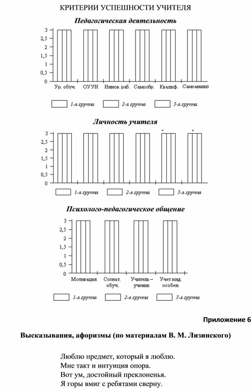 Критерии успешности учителя
