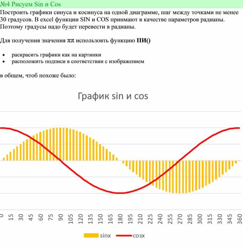 Рисуем Sin и Cos Построить графики синуса и косинуса на одной диаграмме, шаг между точками не менее 30 градусов