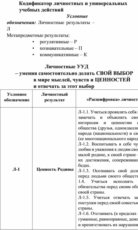 Кодификатор личностных и универсальных учебных действий