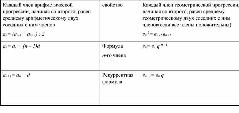 Каждый член арифметической прогрессии, начиная со второго, равен среднему арифметическому двух соседних с ним членов а п = (а п-1 + а п+1 ) :…