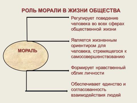 """Презентация к уроку """"Мораль"""" 8 класс обществознание"""