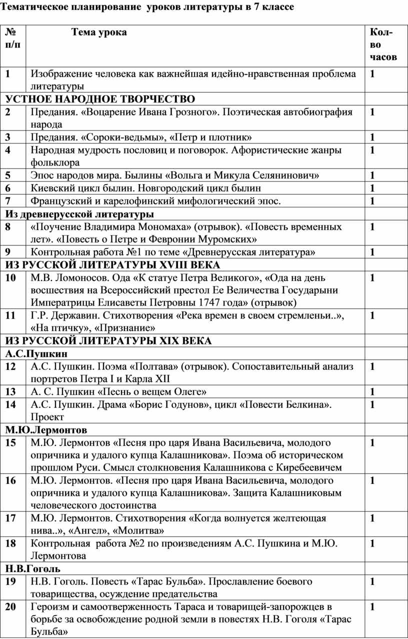 Тематическое планирование уроков литературы в 7 классе № п/п