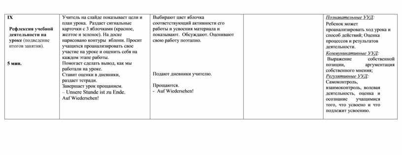 IX Р ефлексия учебной деятельности на уроке (подведение итогов занятия)