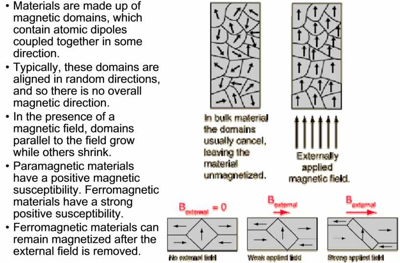 Materials are made up of magnetic domains, which contain atomic dipoles coupled together in some direction