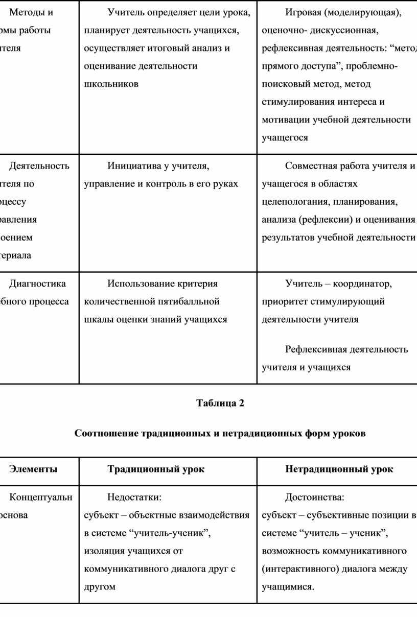 Методы и формы работы учителя