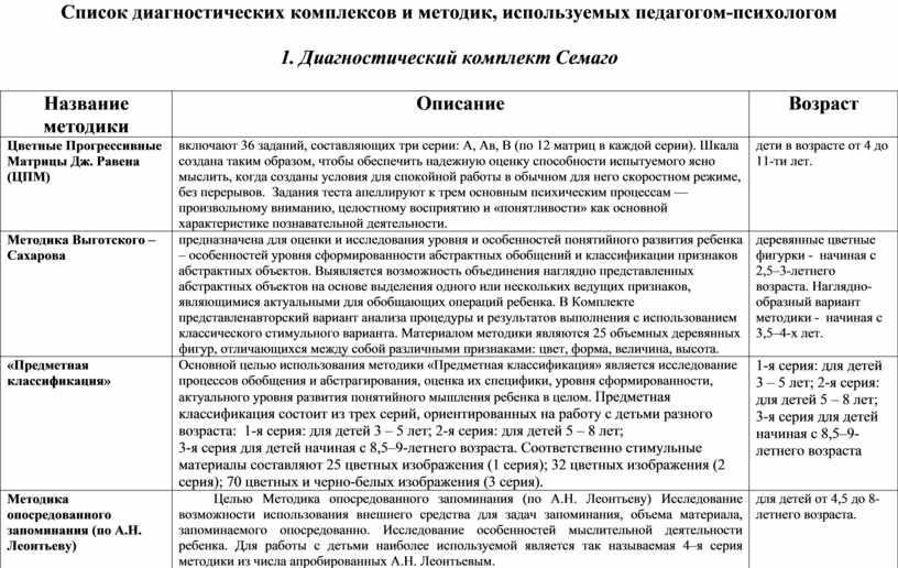 Список диагностических комплексов и методик, используемых педагогом-психологом 1