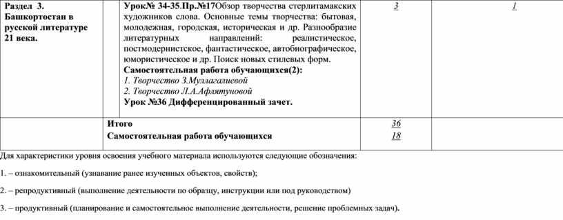 Раздел 3. Башкортостан в русской литературе 21 века