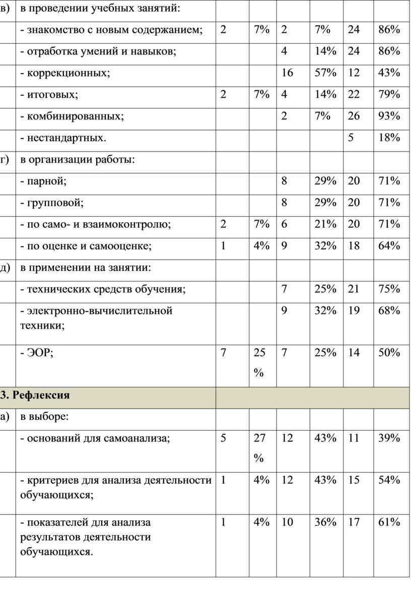 ЭОР; 7 25 % 7 25% 14 50% 3