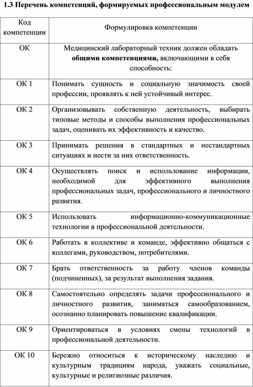 Перечень компетенций, формируемых профессиональным модулем