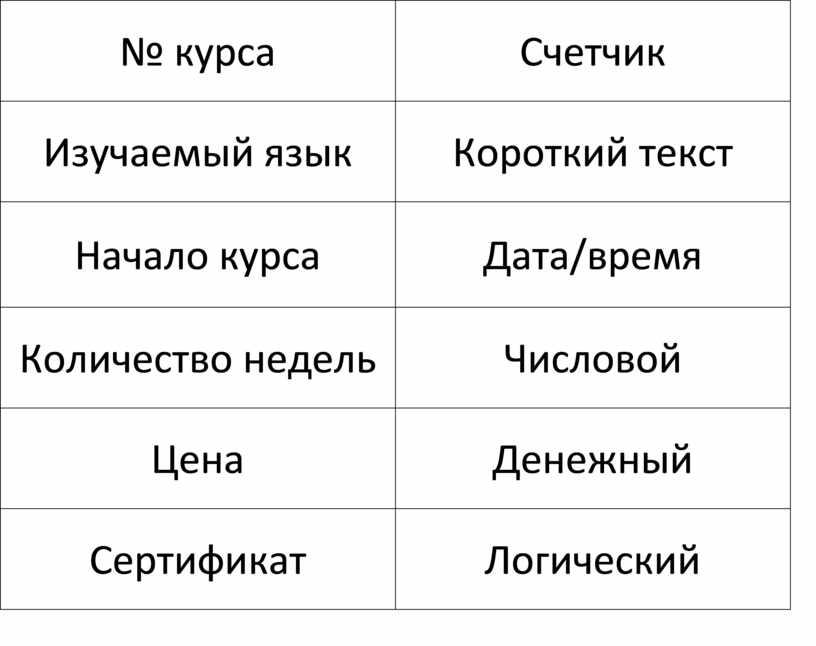 Счетчик Изучаемый язык