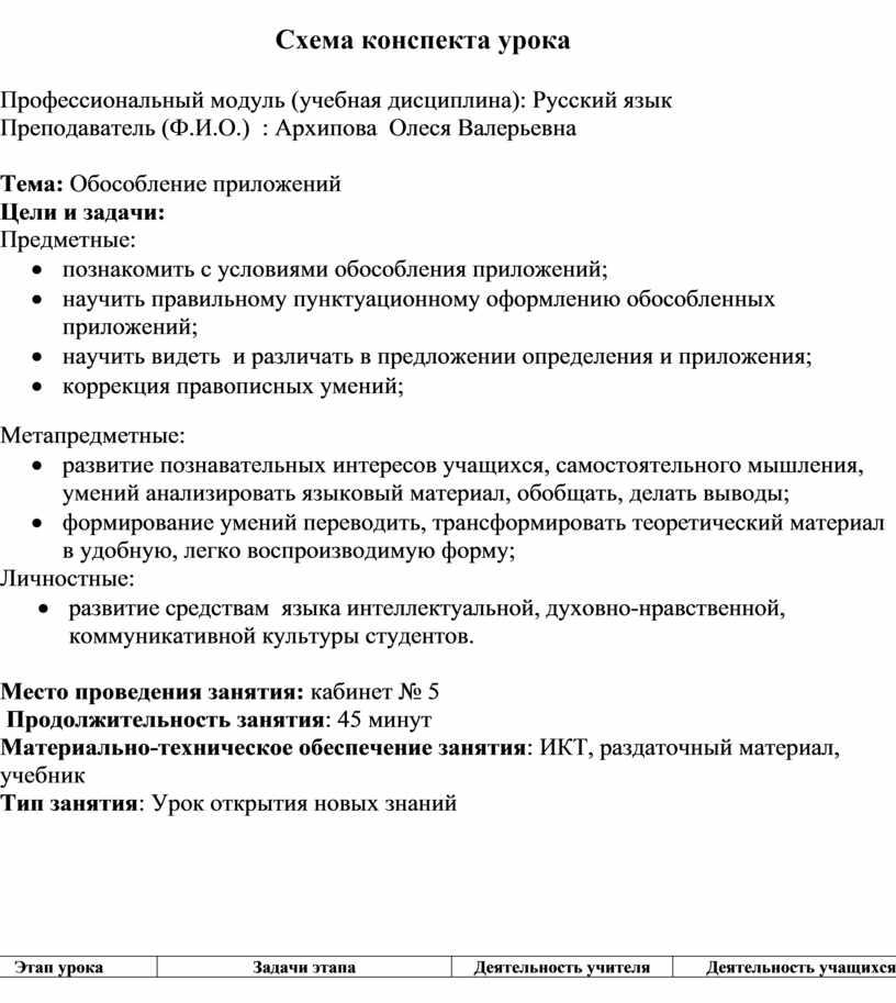 Схема конспекта урока Профессиональный модуль (учебная дисциплина):