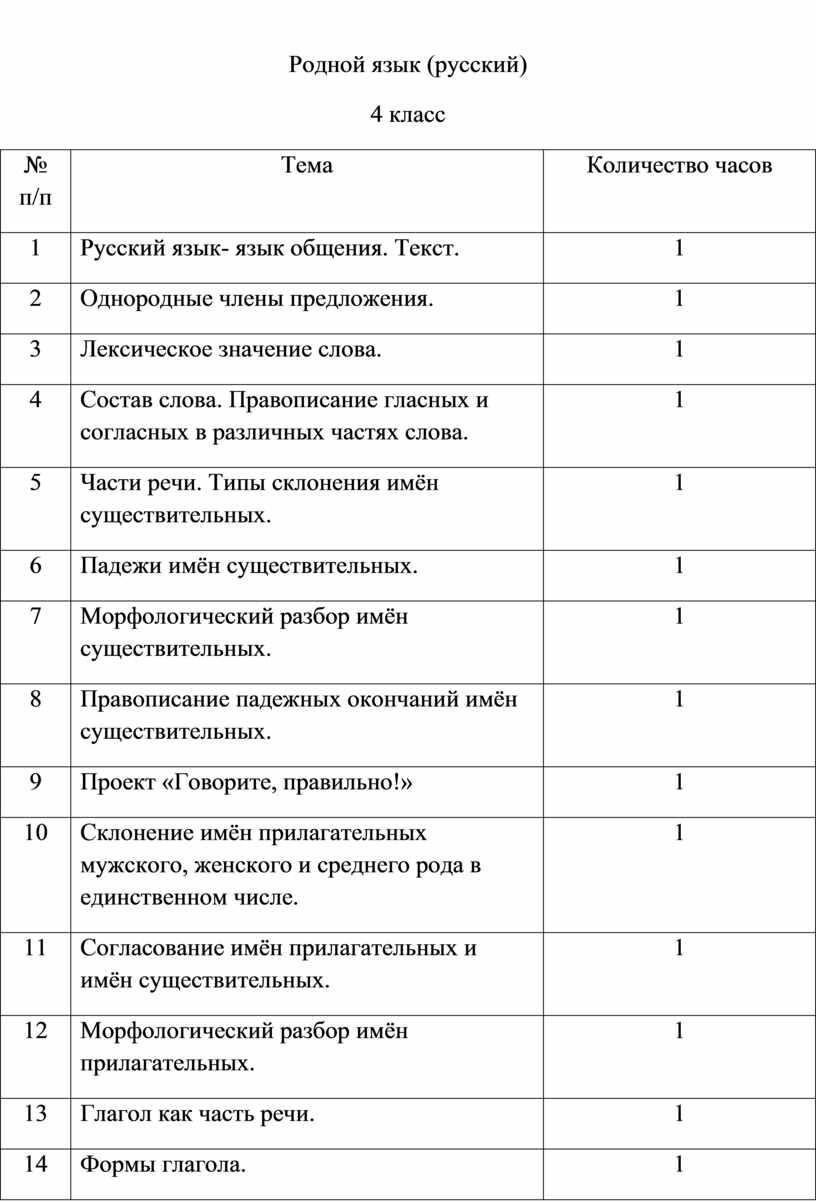 Родной язык (русский) 4 класс № п/п