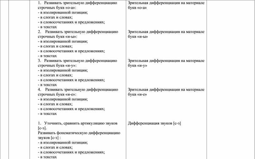 Развивать зрительную дифференциацию строчных букв «о-а»: - в изолированной позиции; - в слогах и словах; - в словосочетаниях и предложениях; - в текстах