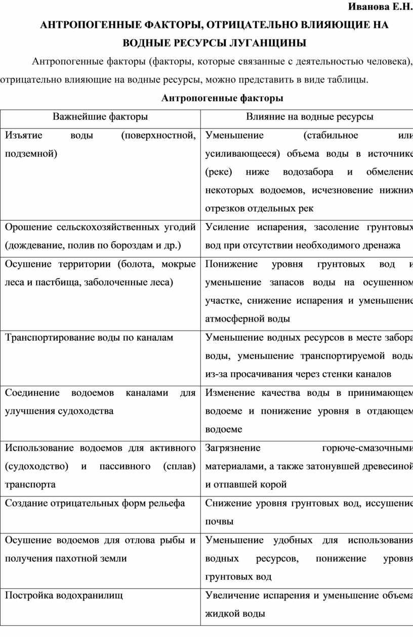 Иванова Е.Н. АНТРОПОГЕННЫЕ