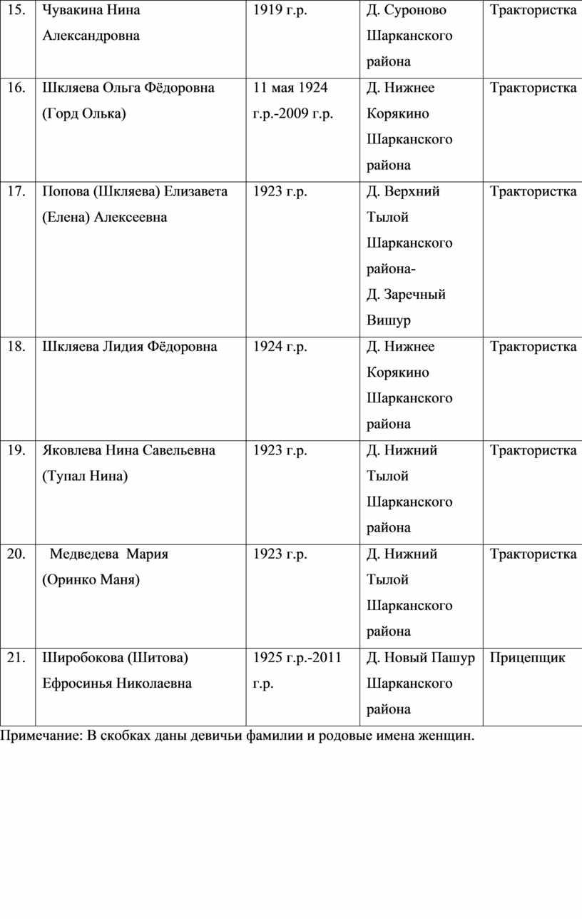 Чувакина Нина Александровна
