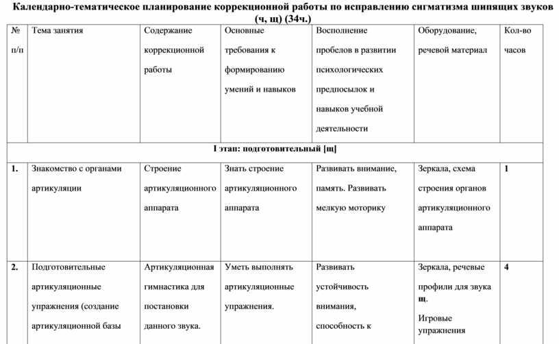 Календарно-тематическое планирование коррекционной работы по исправлению сигматизма шипящих звуков (ч, щ) (34ч