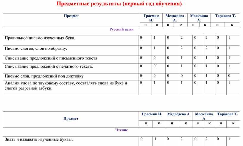 Предметные результаты (первый год обучения)