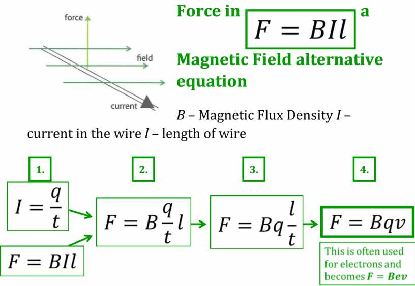 Force in a Magnetic Field alternative equation