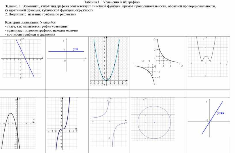 Таблица 1. Уравнения и их графики