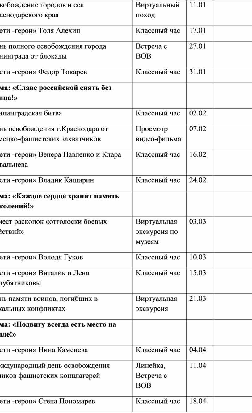 Освобождение городов и сел Краснодарского края