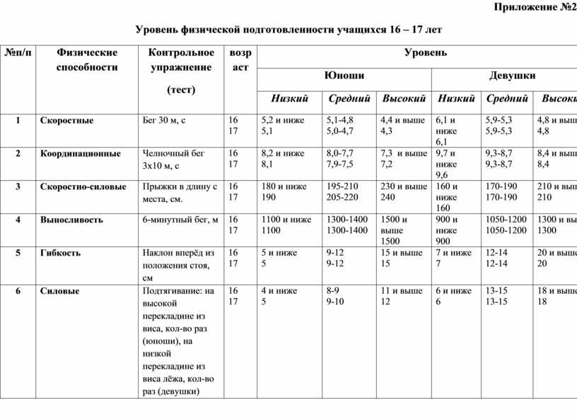 Приложение №2 Уровень физической подготовленности учащихся 16 – 17 лет №п/п