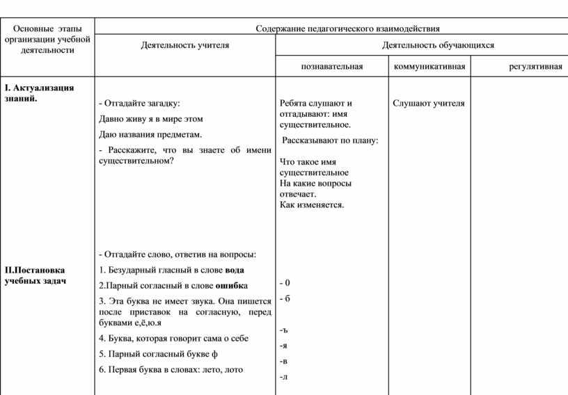 Основные этапы организации учебной деятельности
