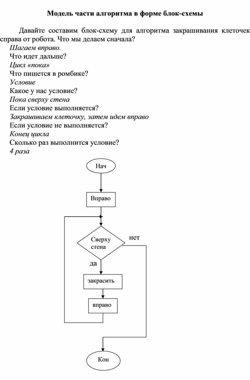 Модель части алгоритма в форме блок-схемы