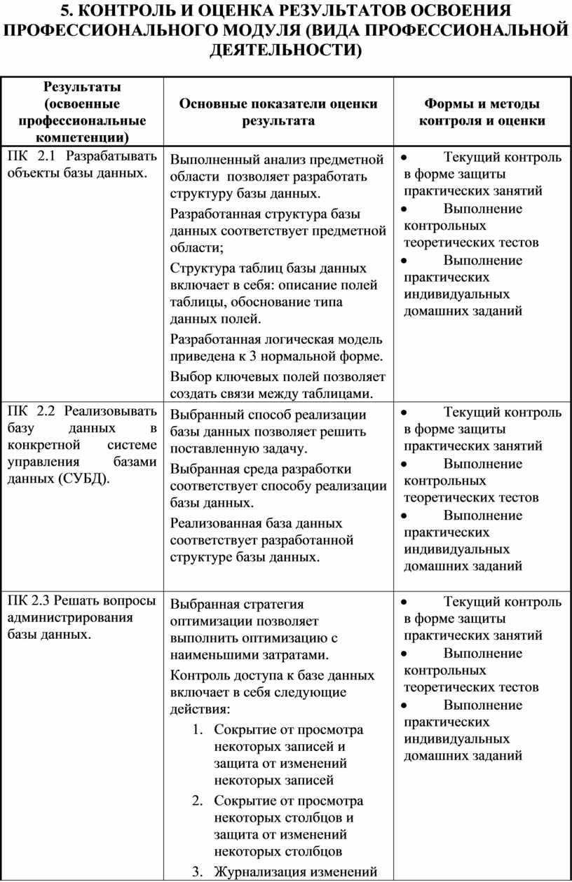 Контроль и оценка результатов освоения профессионального модуля (вида профессиональной деятельности)