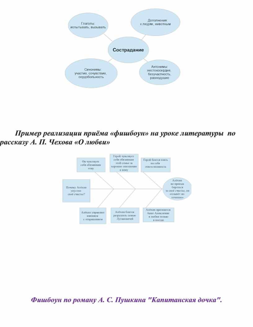Пример реализации приёма «фишбоун» на уроке литературы по рассказу