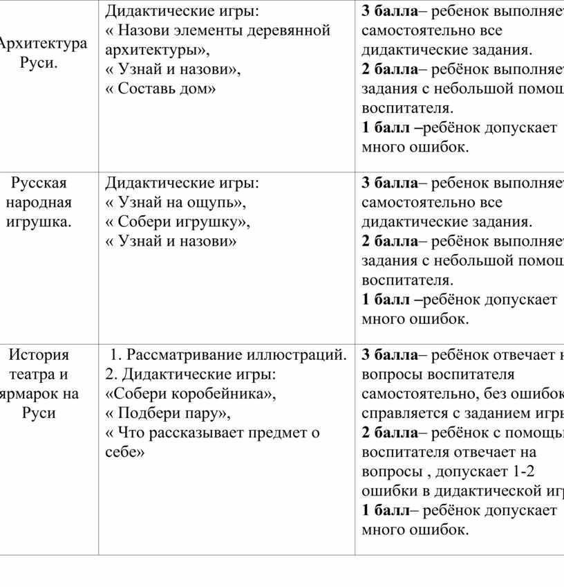 Архитектура Руси. Дидактические игры: «