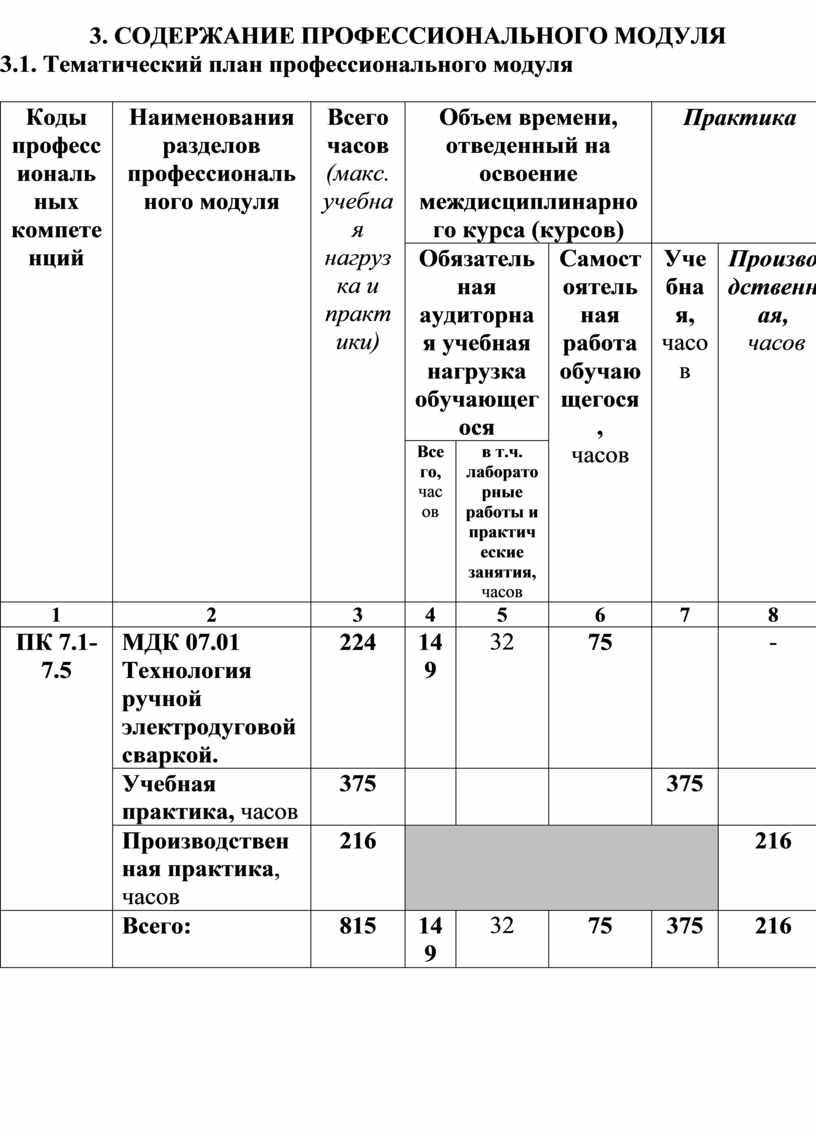 Тематический план профессионального модуля
