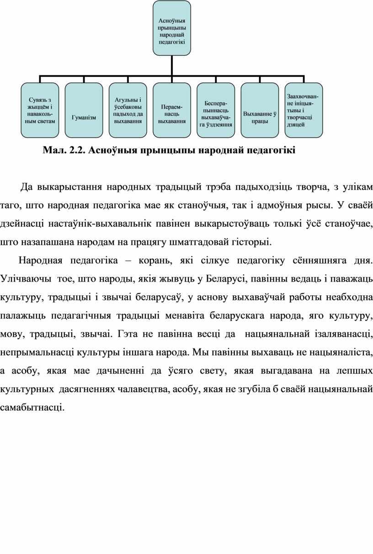 Мал. 2.2. Асноўныя прынцыпы народнай педагогікі