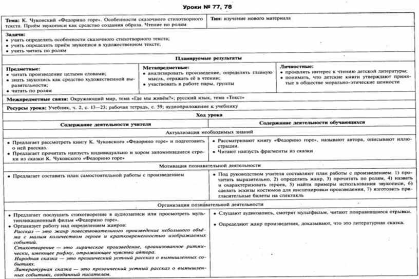Техкарты по литературе2 класс