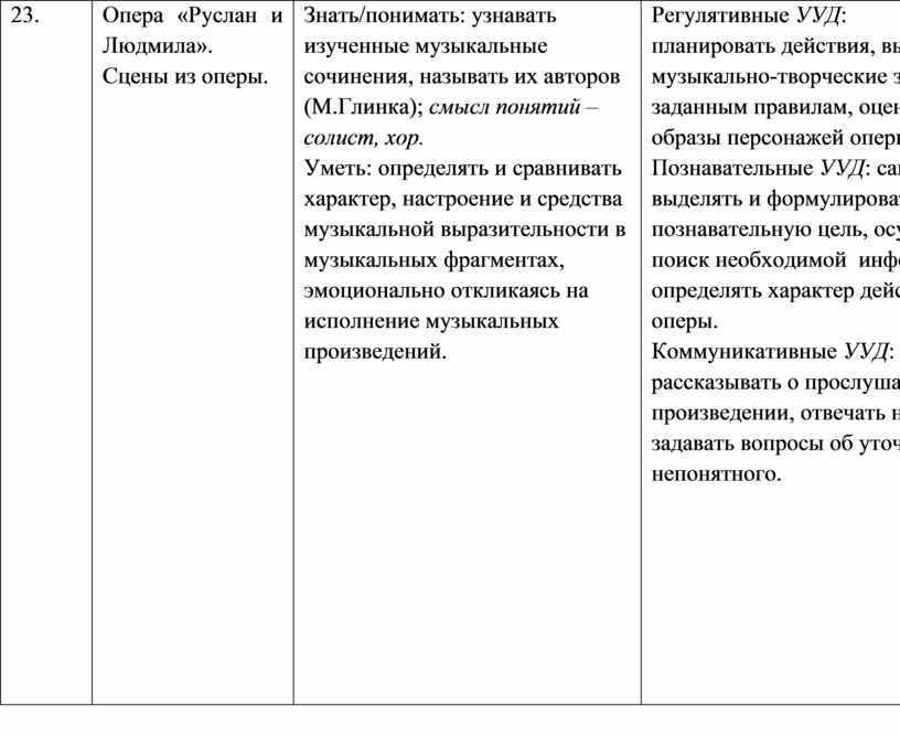 Опера «Руслан и Людмила». Сцены из оперы