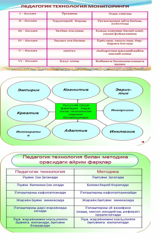 Новые педагогические методы при изучение физики.