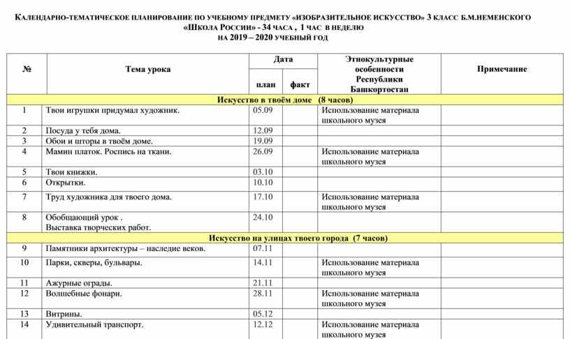 Календарно-тематическое планирование по учебному предмету «ИЗОБРАЗИТЕЛЬНОЕ