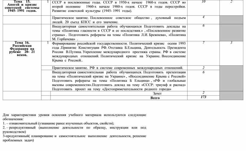 Тема 15. Апогей и кризис советской системы 1945- 1991 годов